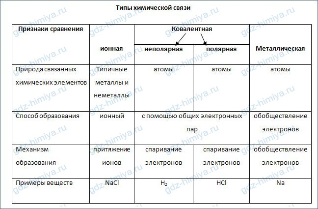 Шпаргалка физические ихимические свойства соединений с ионной связью химия